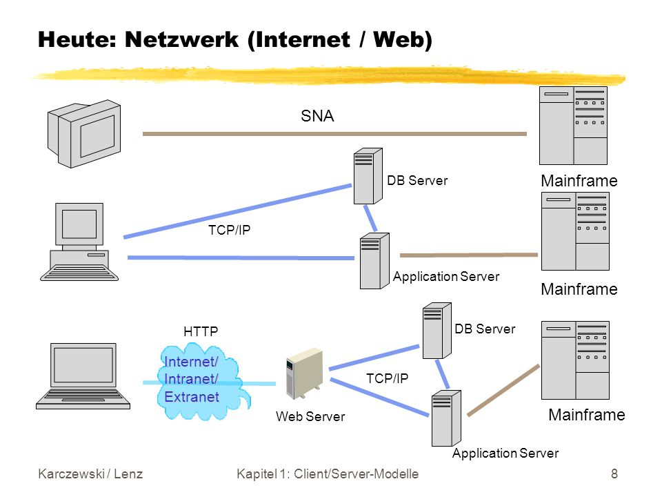 Heute: Netzwerk (Internet / Web)