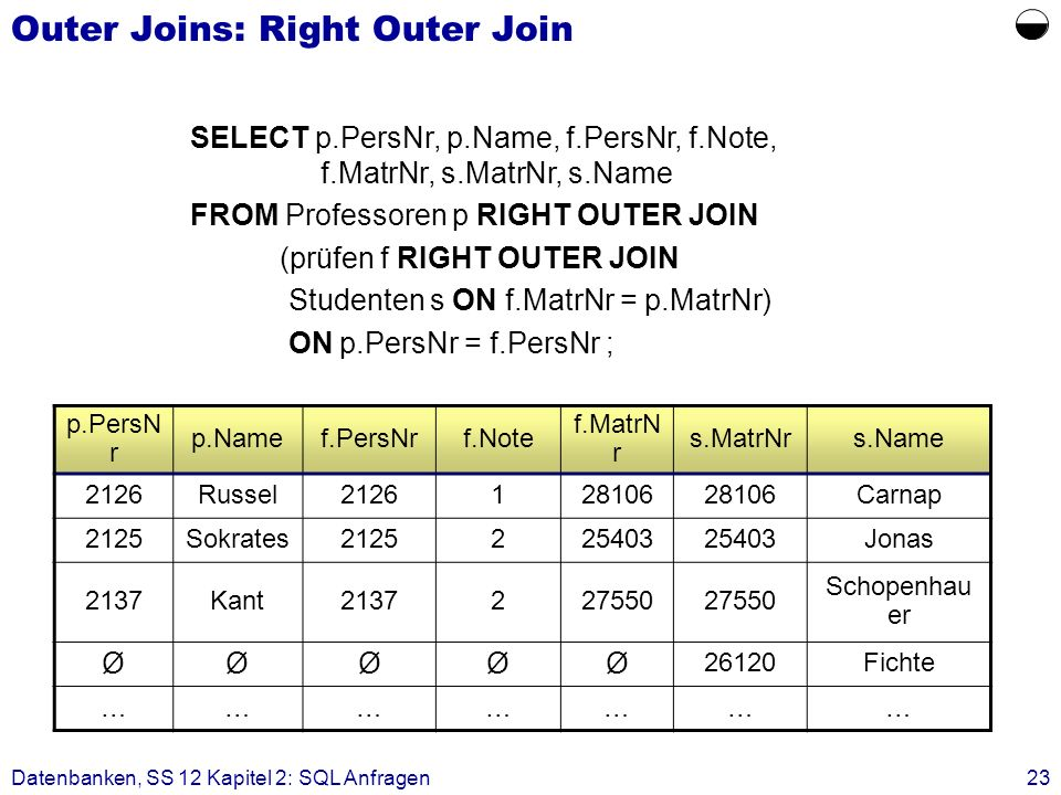 Outer Joins: Right Outer Join