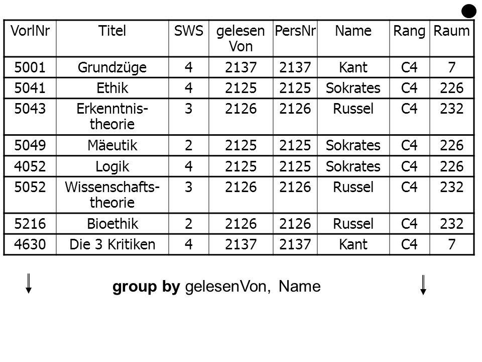 group by gelesenVon, Name