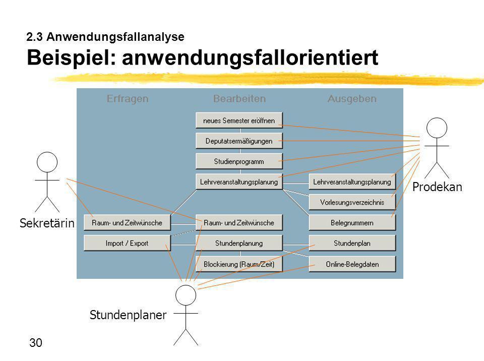 2.3 Anwendungsfallanalyse Beispiel: anwendungsfallorientiert