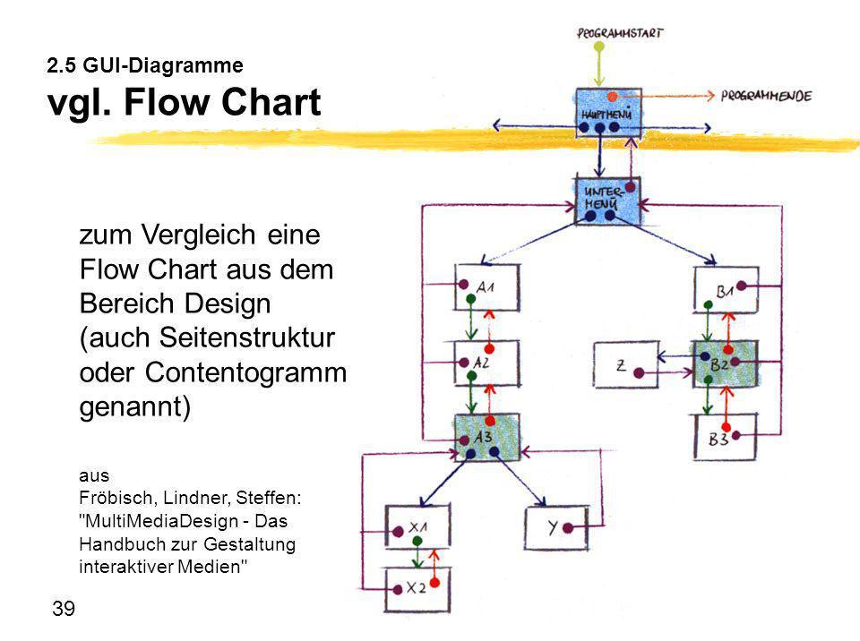 2.5 GUI-Diagramme vgl. Flow Chart