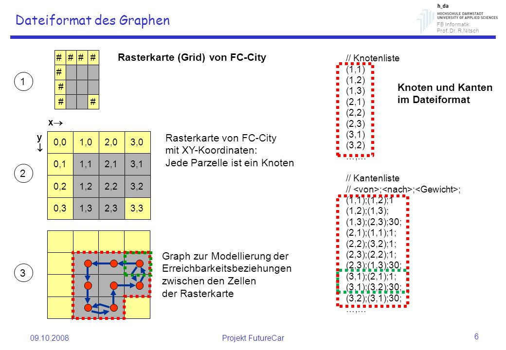 Dateiformat des Graphen