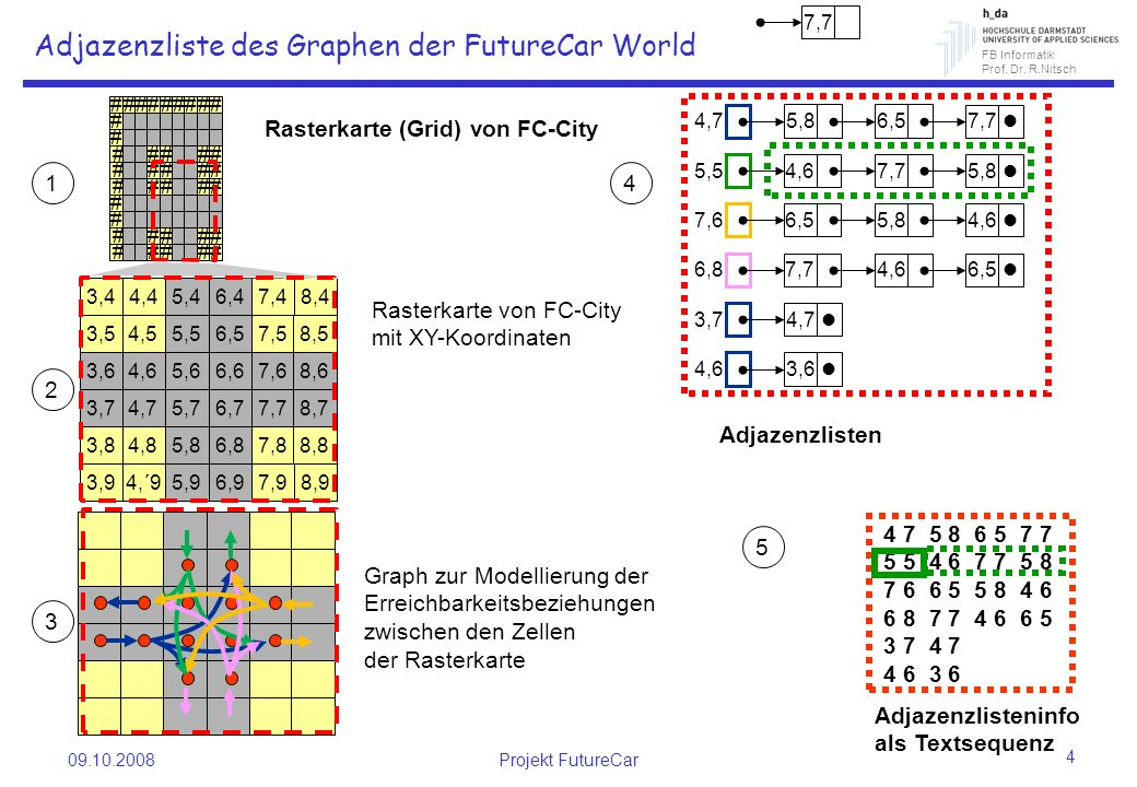 Adjazenzliste des Graphen der FutureCar World