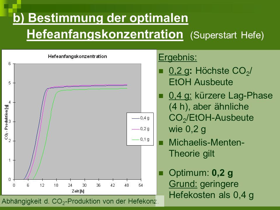 b) Bestimmung der optimalen Hefeanfangskonzentration (Superstart Hefe)