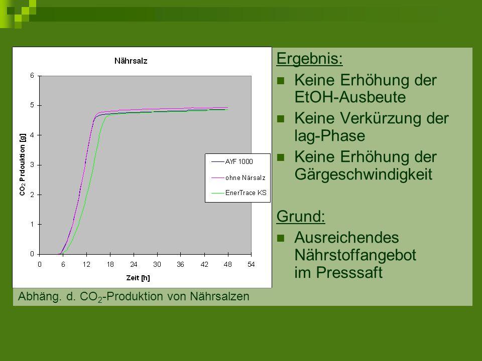 Keine Erhöhung der EtOH-Ausbeute Keine Verkürzung der lag-Phase