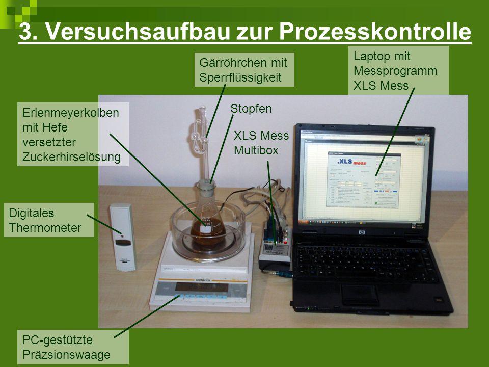 3. Versuchsaufbau zur Prozesskontrolle