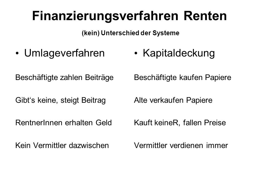 Finanzierungsverfahren Renten