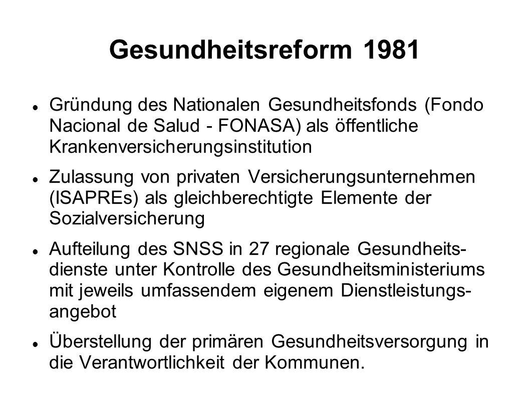 Gesundheitsreform 1981 Gründung des Nationalen Gesundheitsfonds (Fondo Nacional de Salud - FONASA) als öffentliche Krankenversicherungsinstitution.