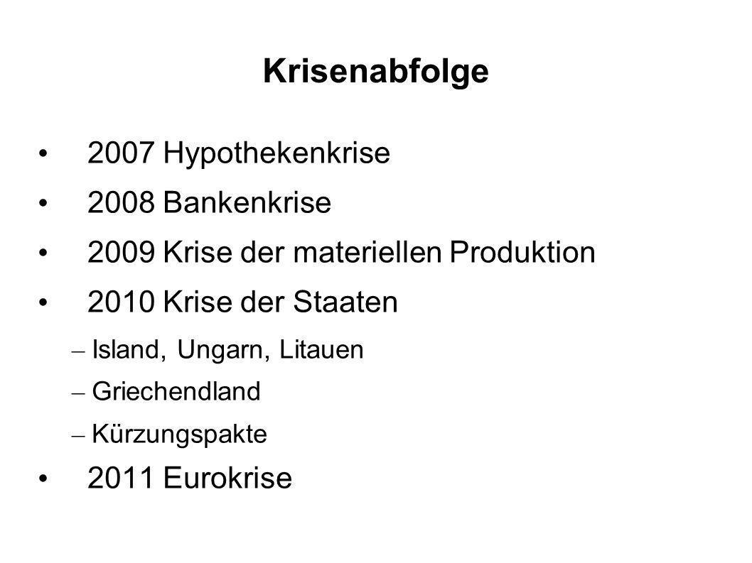 Krisenabfolge 2007 Hypothekenkrise 2008 Bankenkrise