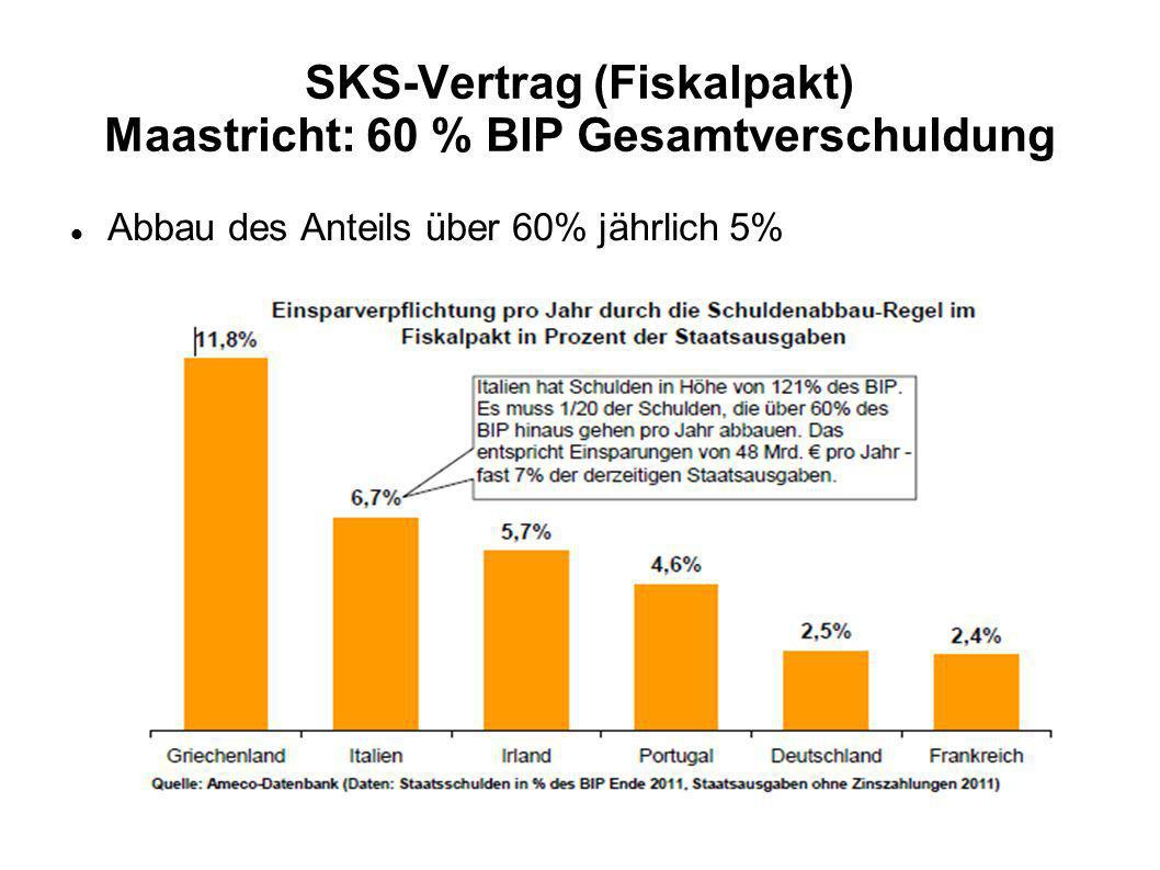 SKS-Vertrag (Fiskalpakt) Maastricht: 60 % BIP Gesamtverschuldung