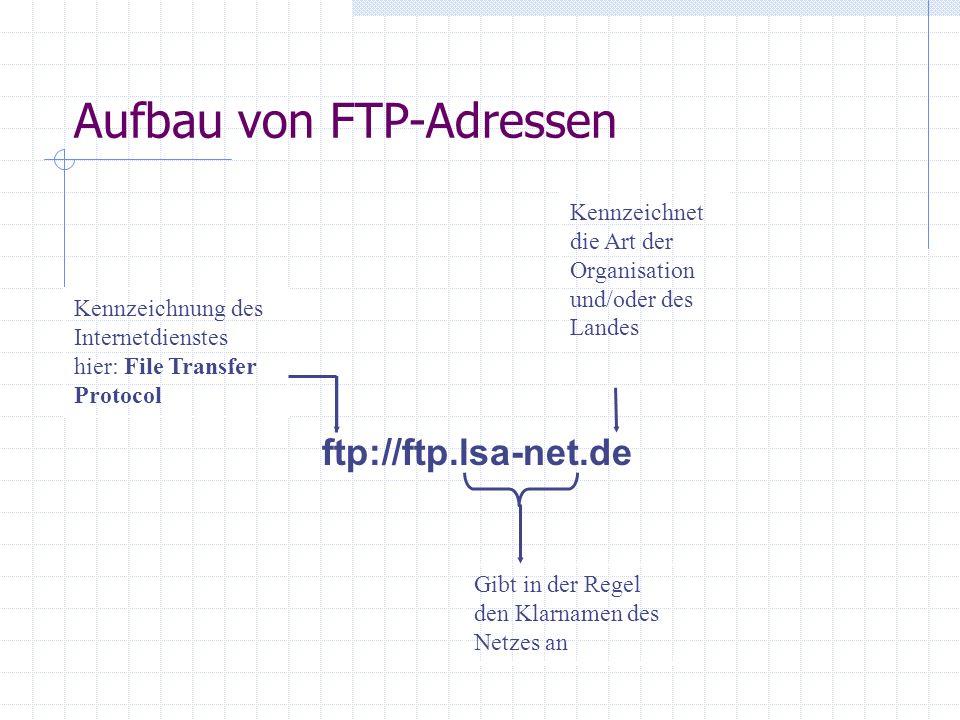 Aufbau von FTP-Adressen