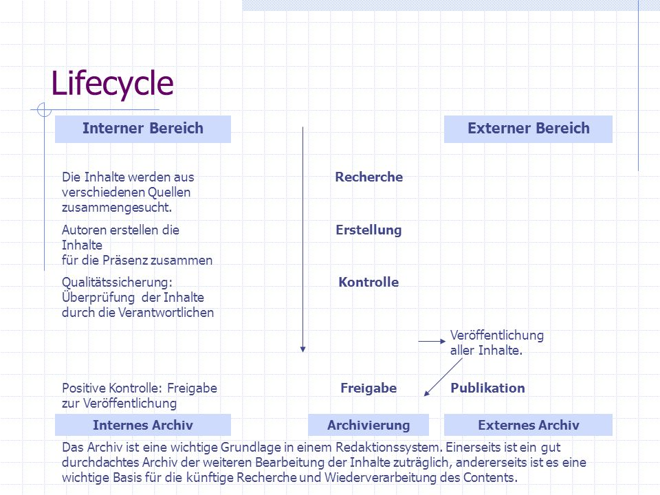 Lifecycle Interner Bereich Externer Bereich