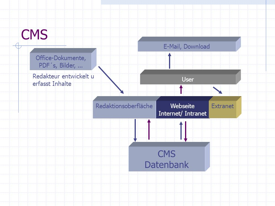 CMS CMS Datenbank E-Mail, Download
