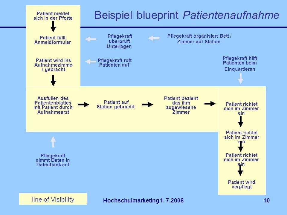 Beispiel blueprint Patientenaufnahme