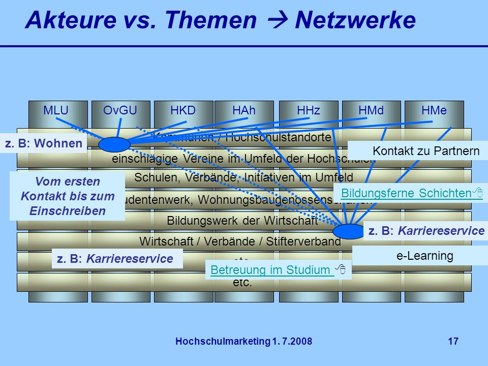 Akteure vs. Themen  Netzwerke
