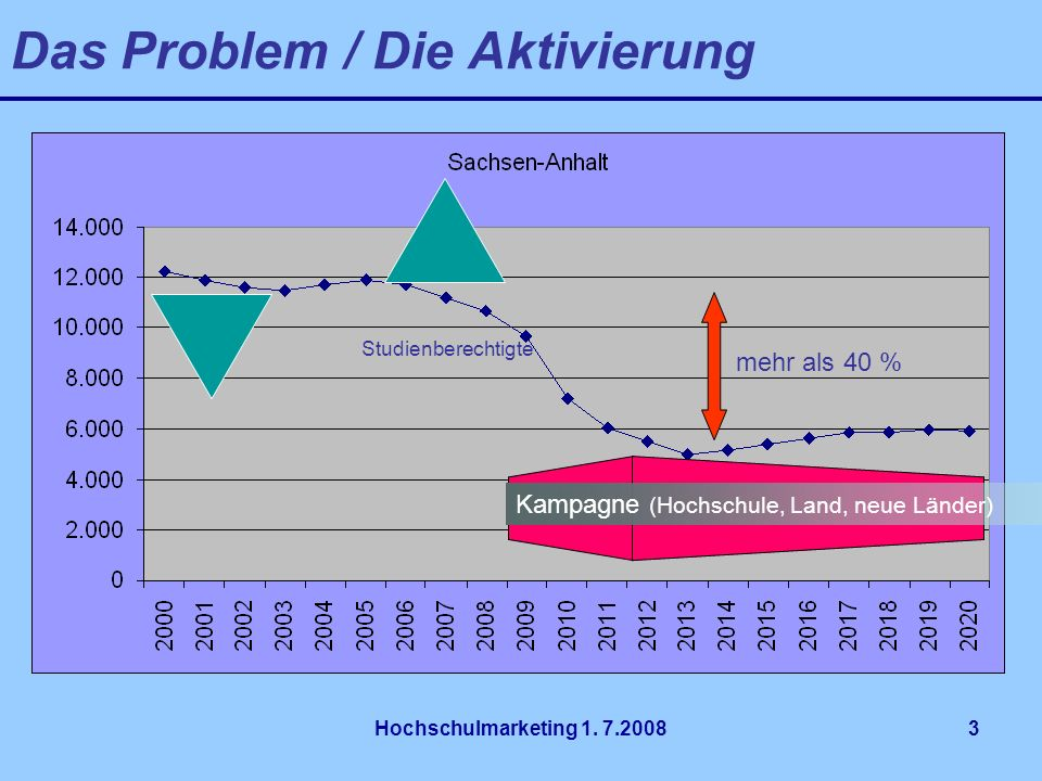 Das Problem / Die Aktivierung