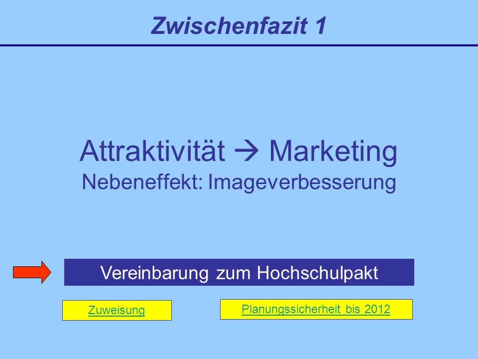 Attraktivität  Marketing