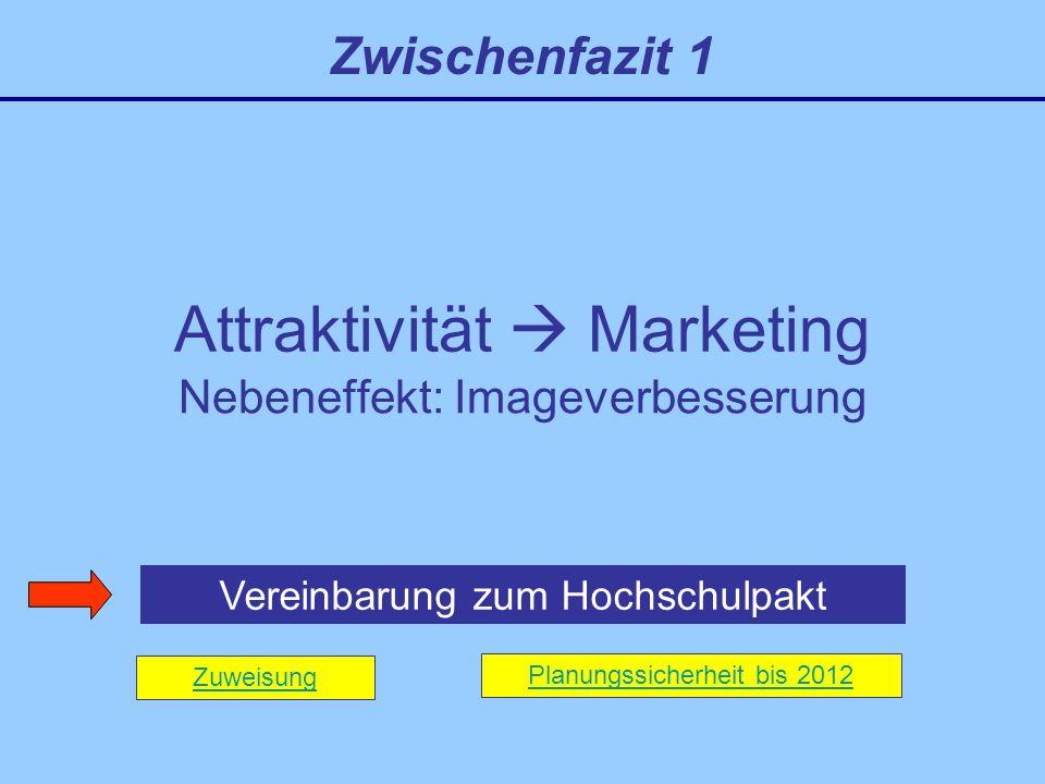 Attraktivität  Marketing