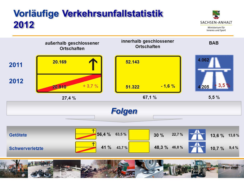Vorläufige Verkehrsunfallstatistik