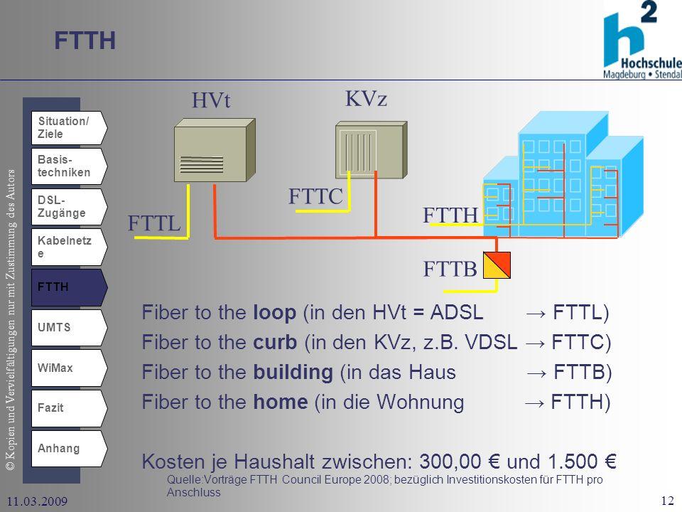 FTTH HVt KVz FTTC FTTH FTTL FTTB