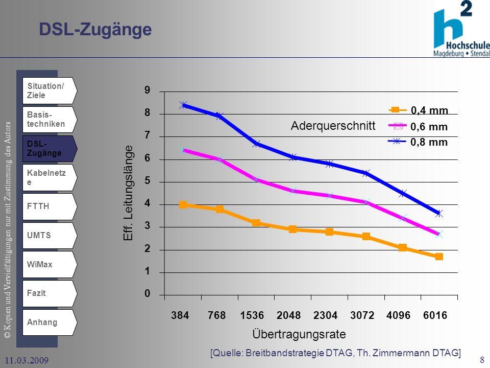 DSL-Zugänge Aderquerschnitt Eff. Leitungslänge Übertragungsrate 1 2 3