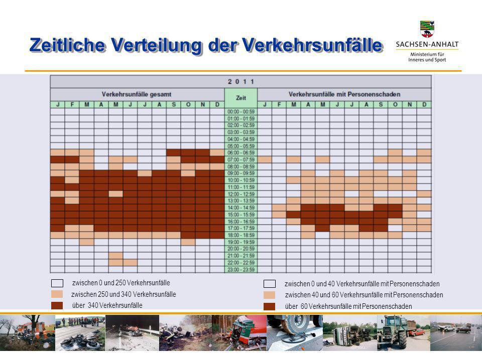 Zeitliche Verteilung der Verkehrsunfälle