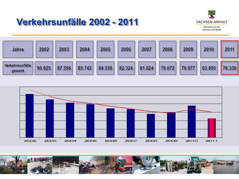 Verkehrsunfälle 2002 - 2011 Jahre 2002 2003 2004 2005 2006 2007 2008