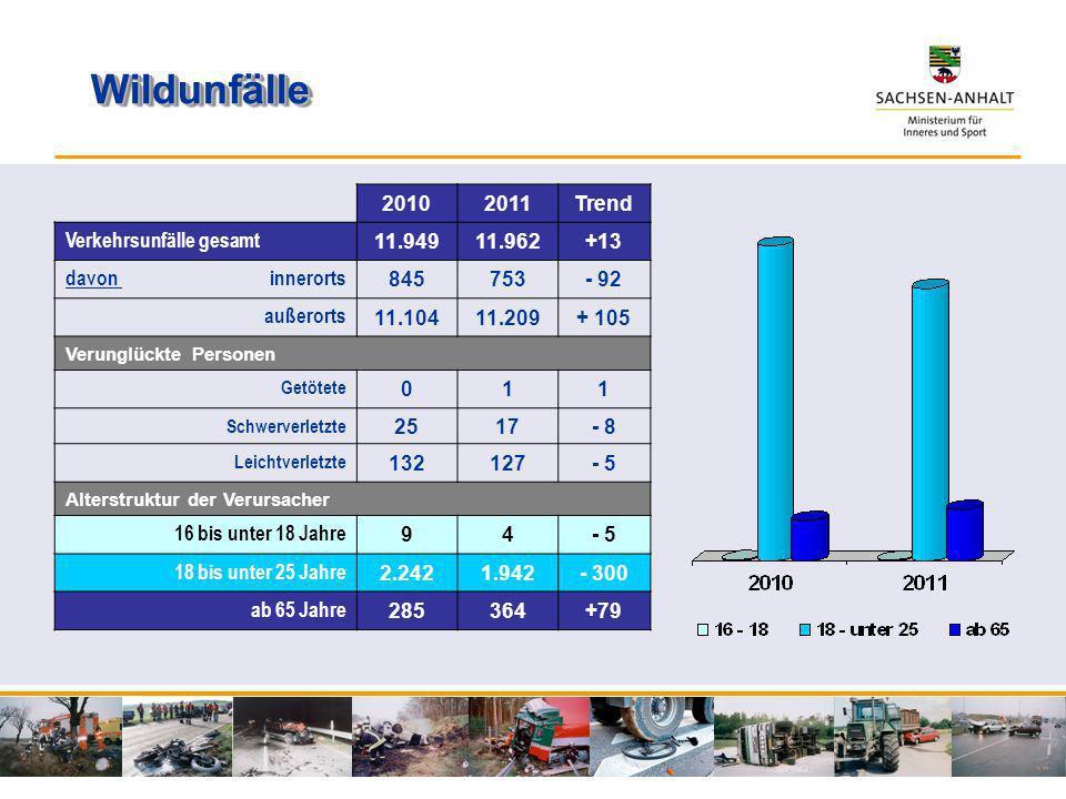 Wildunfälle 2010 2011 Trend Verkehrsunfälle gesamt 11.949 11.962 +13