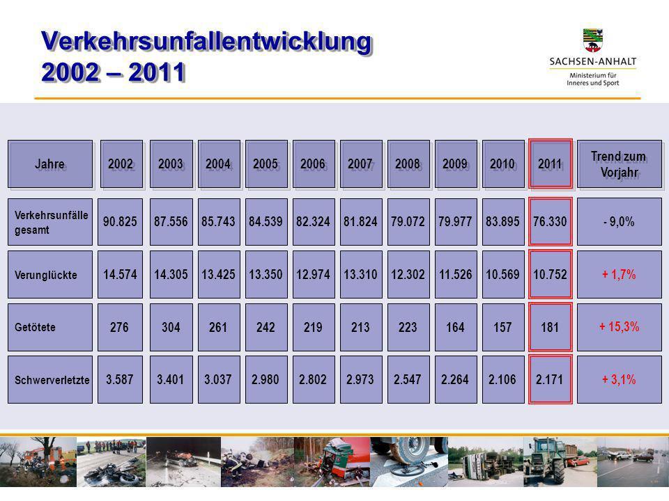Verkehrsunfallentwicklung 2002 – 2011