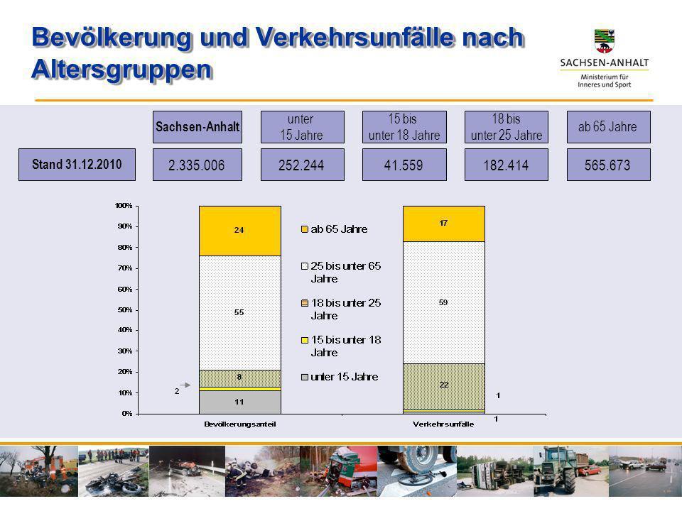 Bevölkerung und Verkehrsunfälle nach Altersgruppen