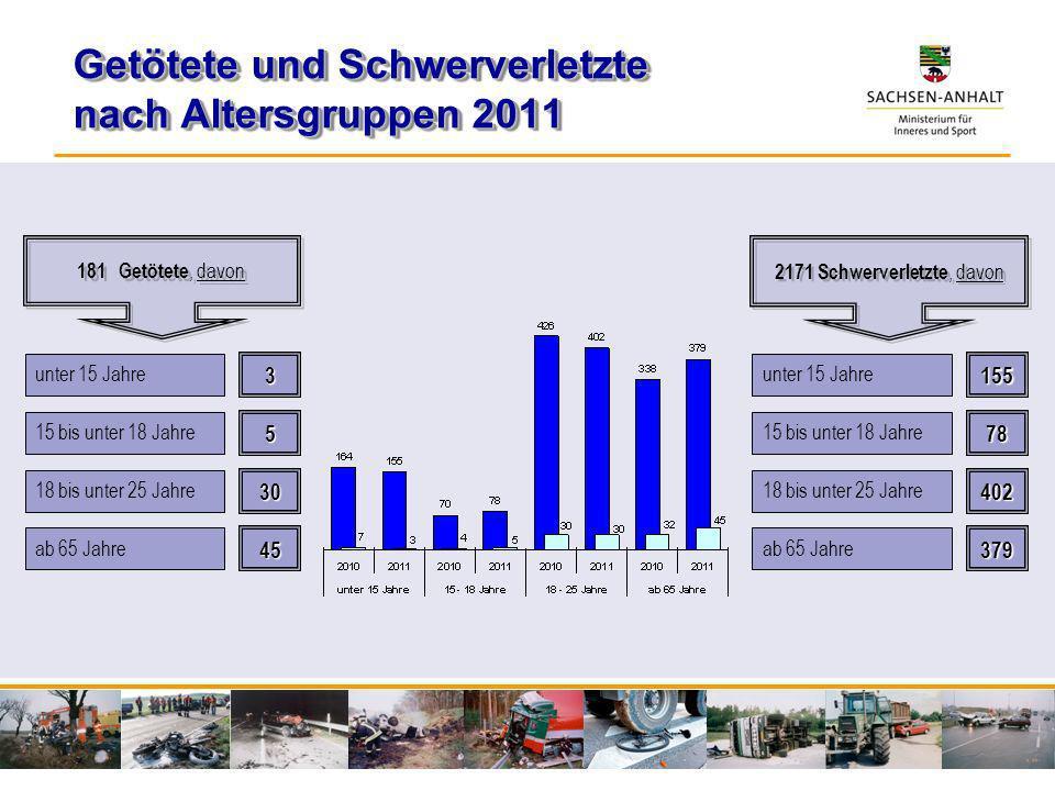 Getötete und Schwerverletzte nach Altersgruppen 2011