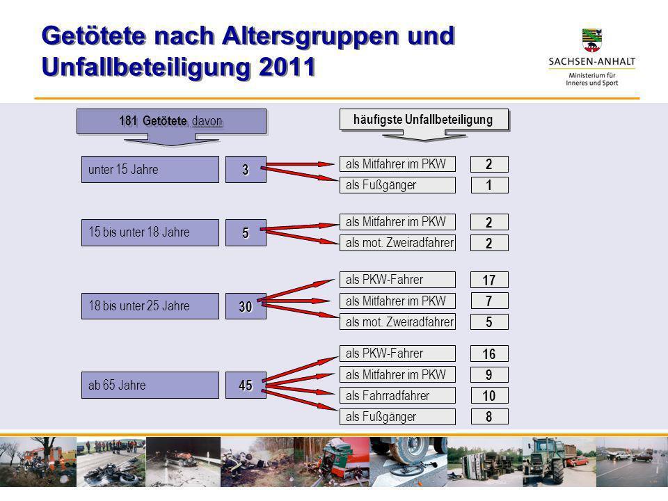 Getötete nach Altersgruppen und Unfallbeteiligung 2011