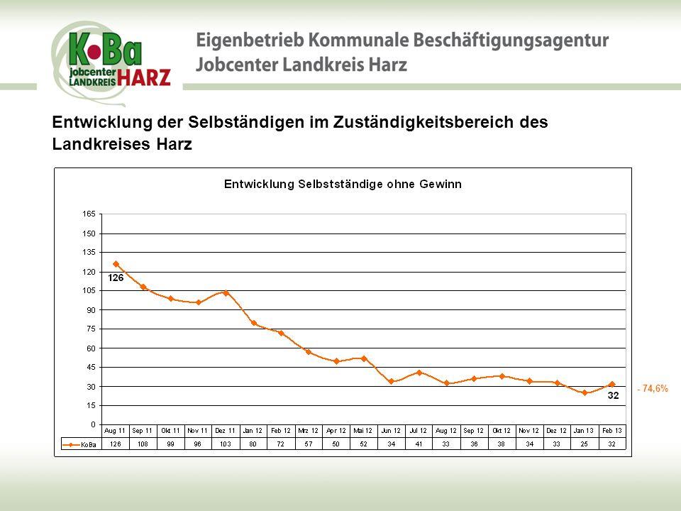 Entwicklung der Selbständigen im Zuständigkeitsbereich des Landkreises Harz