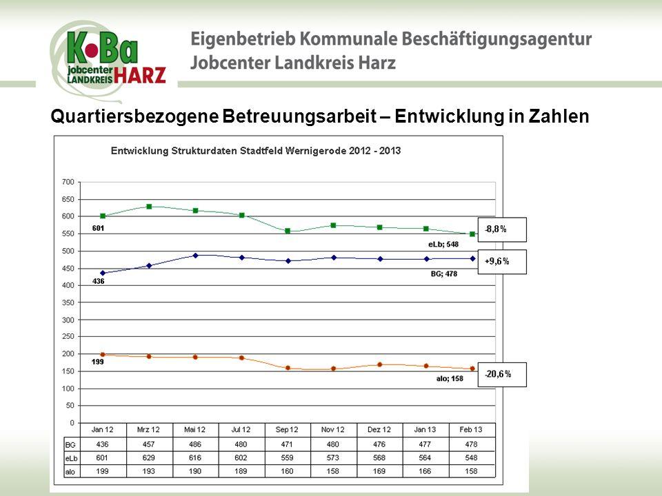 Quartiersbezogene Betreuungsarbeit – Entwicklung in Zahlen