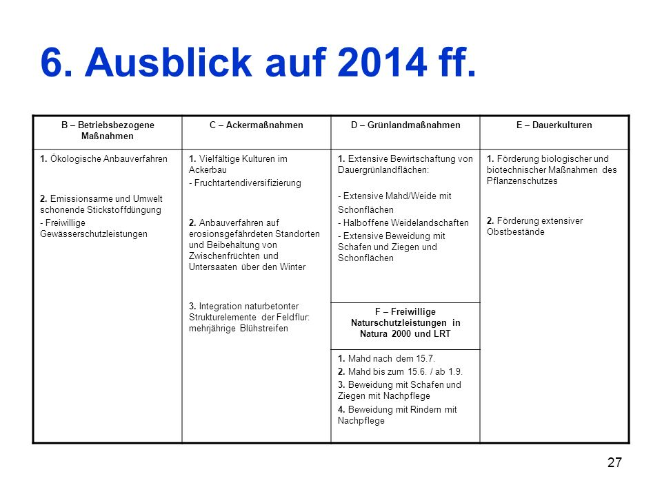 6. Ausblick auf 2014 ff. B – Betriebsbezogene Maßnahmen