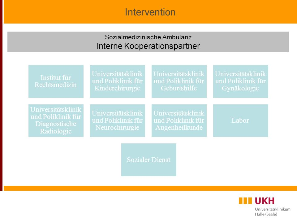 Intervention Interne Kooperationspartner Sozialmedizinische Ambulanz