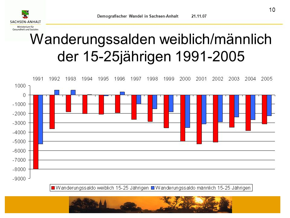 Wanderungssalden weiblich/männlich der 15-25jährigen 1991-2005