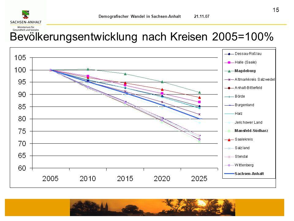 Bevölkerungsentwicklung nach Kreisen 2005=100%