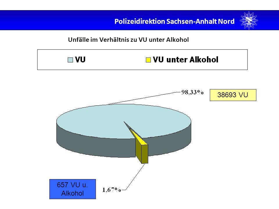 Unfälle im Verhältnis zu VU unter Alkohol