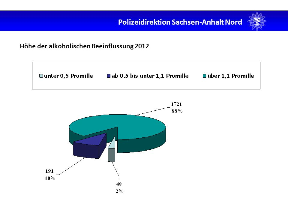 Höhe der alkoholischen Beeinflussung 2012