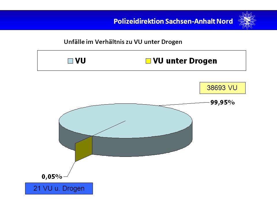 Unfälle im Verhältnis zu VU unter Drogen