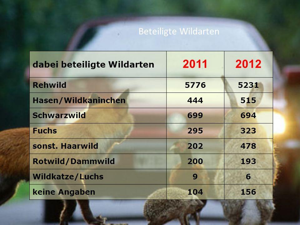 2011 2012 Beteiligte Wildarten dabei beteiligte Wildarten Rehwild 5776