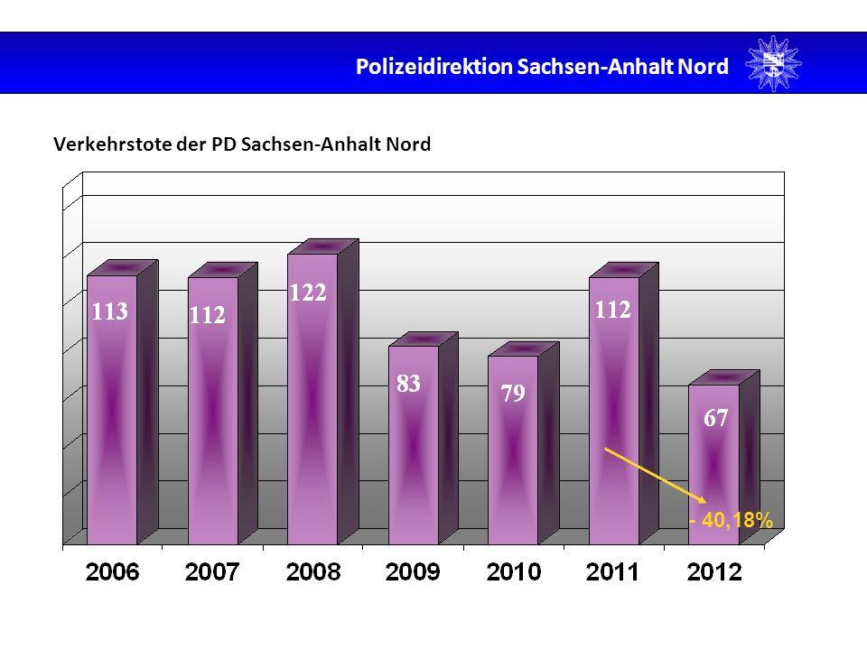 Verkehrstote der PD Sachsen-Anhalt Nord
