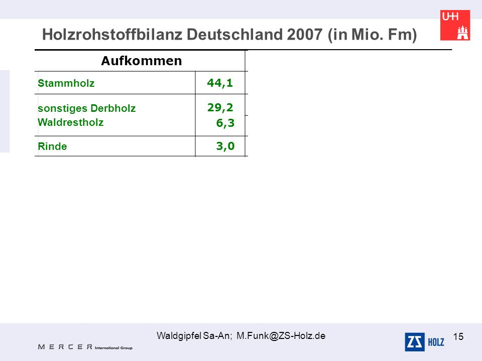 Waldgipfel Sa-An; M.Funk@ZS-Holz.de