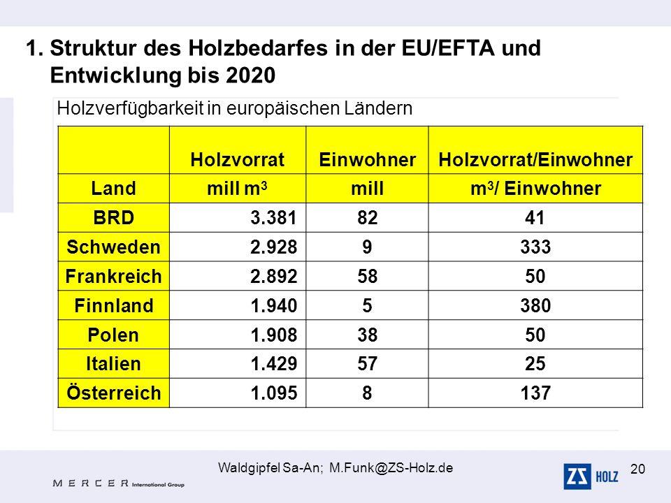 Holzvorrat/Einwohner