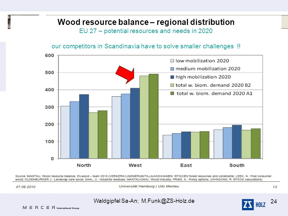 Wood resource balance – regional distribution