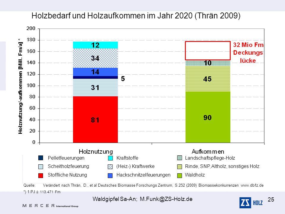 Holzbedarf und Holzaufkommen im Jahr 2020 (Thrän 2009)
