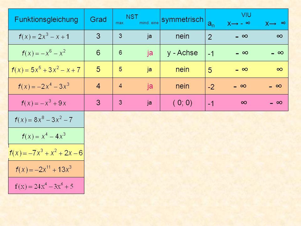 Funktionsgleichung Grad symmetrisch an x→ - ∞ x→ ∞ 3 nein 2 - ∞ ∞ 6