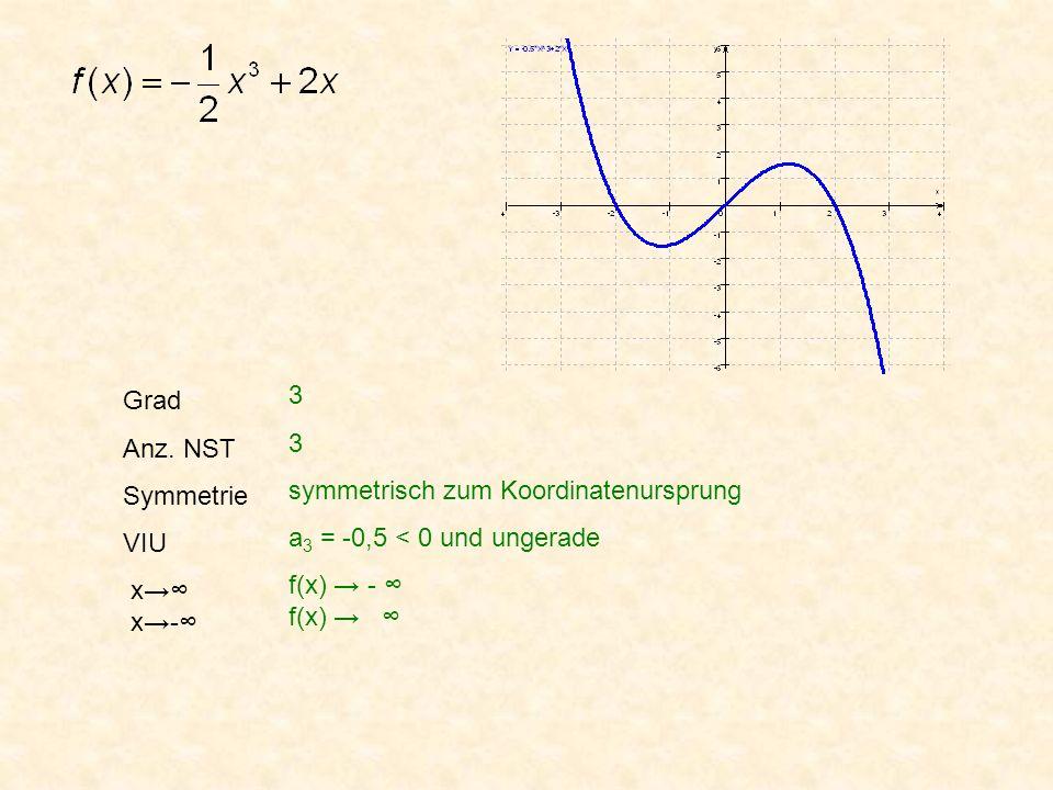 Grad Anz. NST. Symmetrie. VIU. x→∞ x→-∞ 3. symmetrisch zum Koordinatenursprung. a3 = -0,5 < 0 und ungerade.