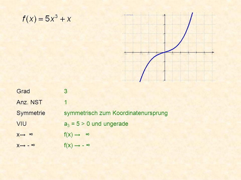 Grad Anz. NST. Symmetrie. VIU. x→ ∞ x→ - ∞ 3. 1. symmetrisch zum Koordinatenursprung. a3 = 5 > 0 und ungerade.
